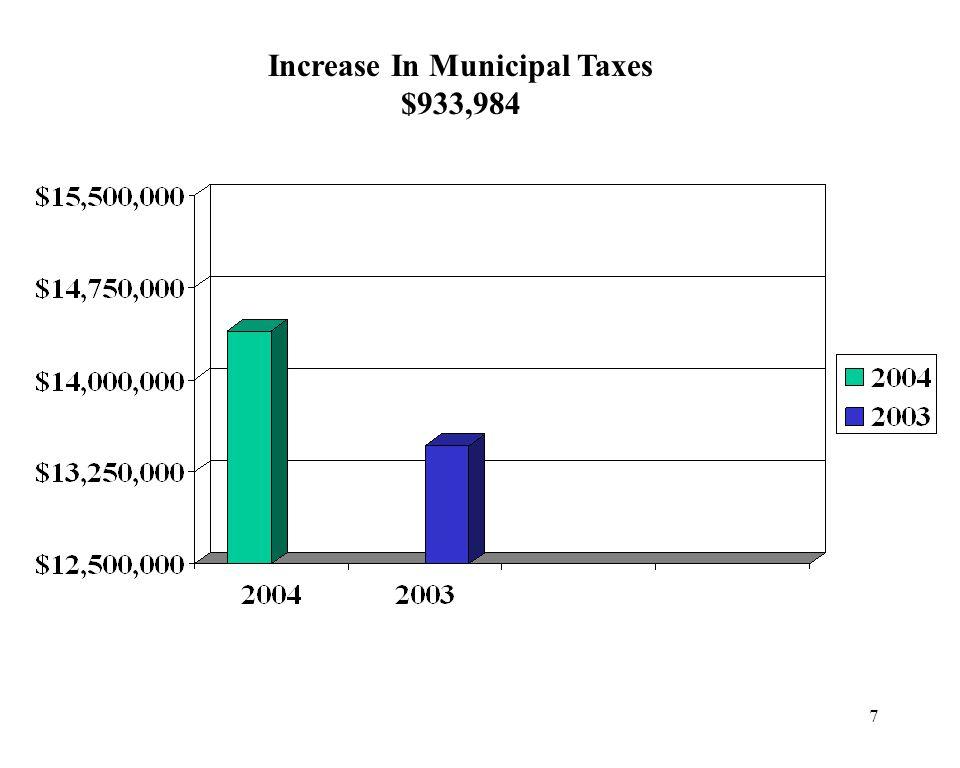 7 Increase In Municipal Taxes $933,984