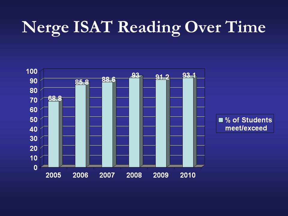 Nerge ISAT Reading Over Time