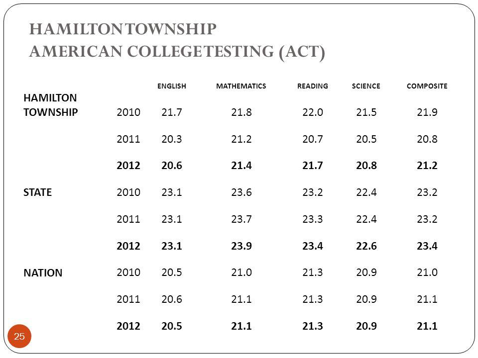 HAMILTON TOWNSHIP AMERICAN COLLEGE TESTING (ACT) 25 ENGLISHMATHEMATICSREADINGSCIENCECOMPOSITE HAMILTON TOWNSHIP201021.721.822.021.521.9 201120.321.220