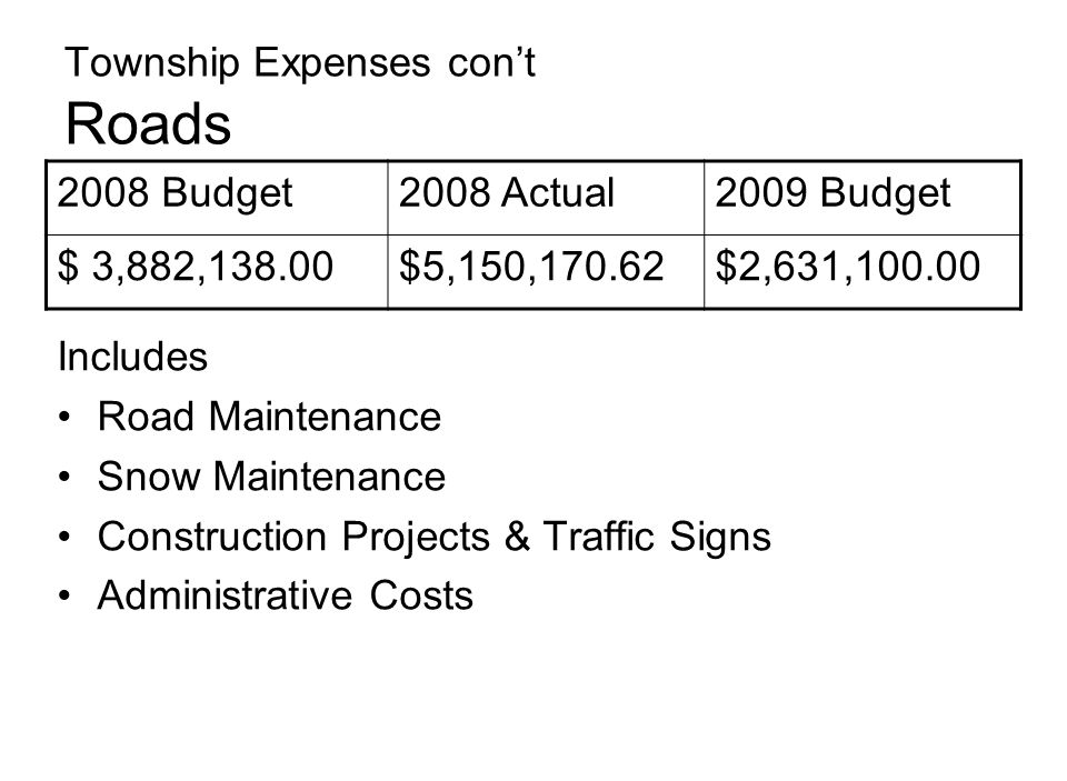 Township Expenses con't Roads Includes Road Maintenance Snow Maintenance Construction Projects & Traffic Signs Administrative Costs 2008 Budget2008 Actual2009 Budget $ 3,882,138.00$5,150,170.62$2,631,100.00