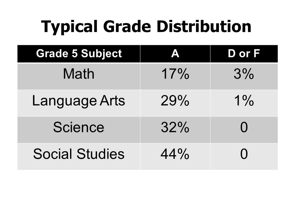 Typical Grade Distribution Grade 5 SubjectAD or F Math17%3% Language Arts29%1% Science32%0 Social Studies44%0