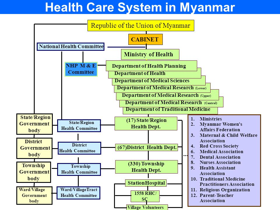 Health Care System in Myanmar