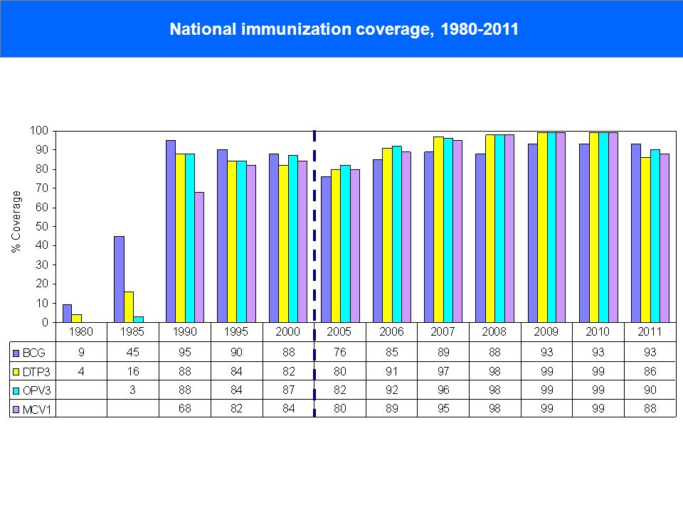 National immunization coverage, 1980-2011