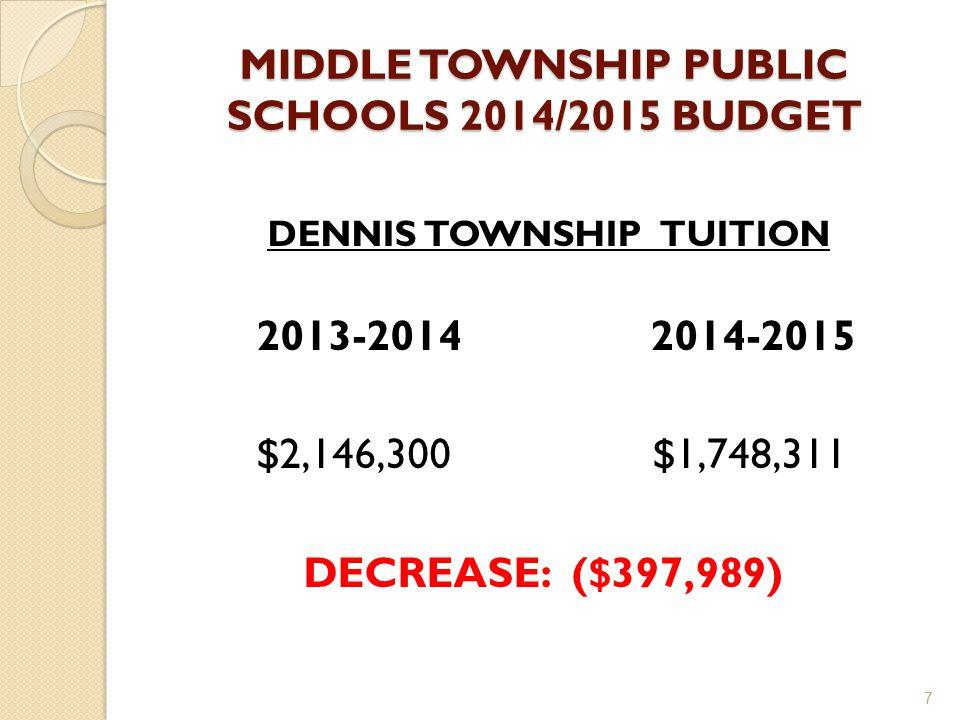 MIDDLE TOWNSHIP PUBLIC SCHOOLS 2014/2015 BUDGET DENNIS TOWNSHIP TUITION 2013-2014 2014-2015 $2,146,300 $1,748,311 DECREASE: ($397,989) 7