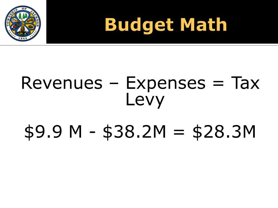 Revenues – Expenses = Tax Levy $9.9 M - $38.2M = $28.3M