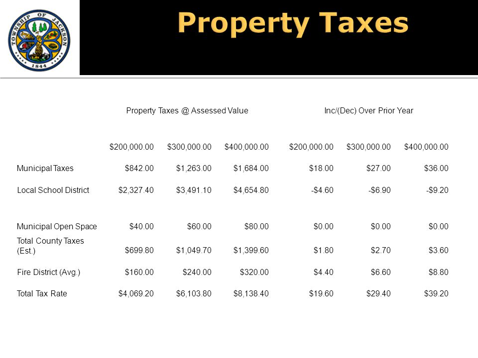 Property Taxes @ Assessed ValueInc/(Dec) Over Prior Year $200,000.00$300,000.00$400,000.00$200,000.00$300,000.00$400,000.00 Municipal Taxes$842.00$1,2