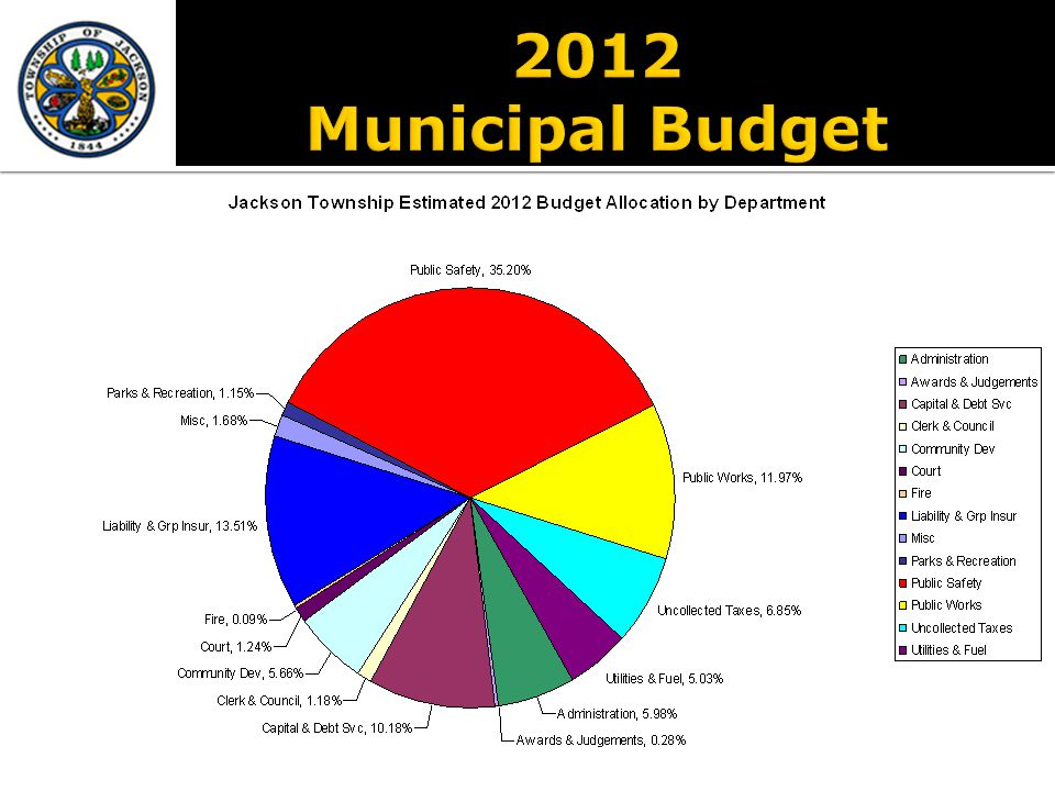 Tax Rate per $100 Assessed Value 2011 Actual 2012 IntroducedInc/(Dec) Municipal Taxes0.41200.4210.0093 Local School District1.16601.1637-0.0023 Municipal Open Space0.0200 0.0000 Total County Taxes (Est)0.34900.34990.0009 Fire Taxes (Avg)0.07780.08000.00225 Total Tax Rate2.02472.03460.0104