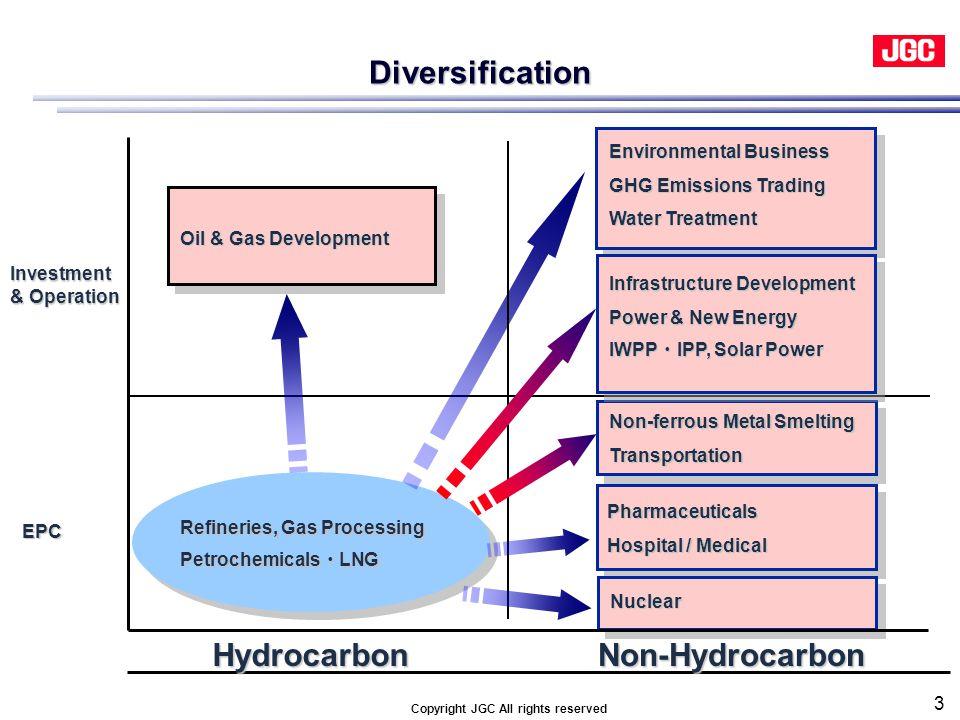 Refineries, Gas Processing Refineries, Gas Processing Petrochemicals ・ LNG Petrochemicals ・ LNG HydrocarbonNon-Hydrocarbon Environmental Business GHG