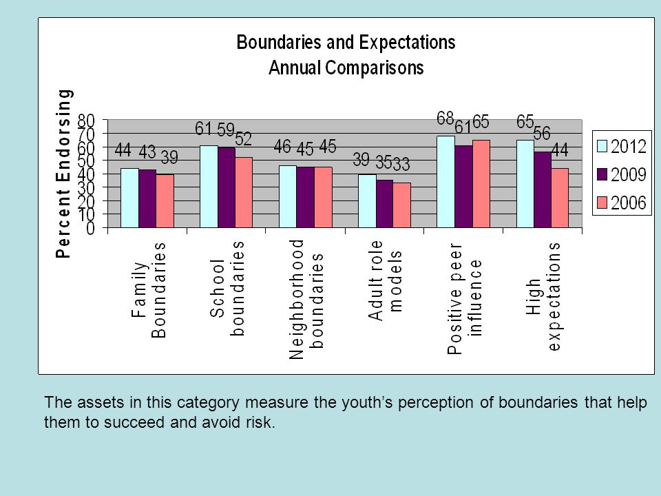 The assets in this category measure the youth's perception of boundaries that help them to succeed and avoid risk.