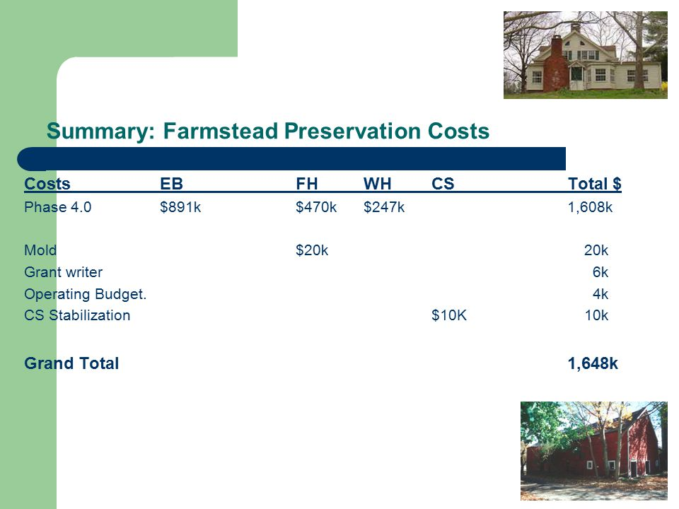 Summary: Farmstead Preservation Costs CostsEBFHWHCSTotal $ Phase 4.0 $891k$470k$247k1,608k Mold$20k 20k Grant writer 6k Operating Budget.