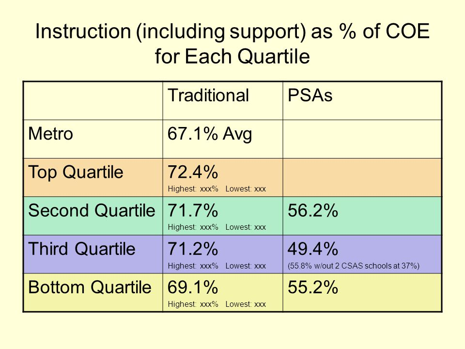 Instruction (including support) as % of COE for Each Quartile TraditionalPSAs Metro67.1% Avg Top Quartile72.4% Highest: xxx% Lowest: xxx Second Quartile71.7% Highest: xxx% Lowest: xxx 56.2% Third Quartile71.2% Highest: xxx% Lowest: xxx 49.4% (55.8% w/out 2 CSAS schools at 37%) Bottom Quartile69.1% Highest: xxx% Lowest: xxx 55.2%