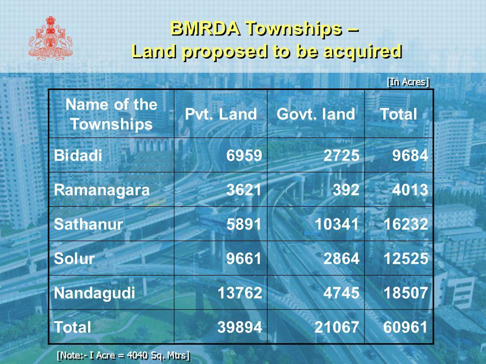 BMRDA Townships – Land proposed to be acquired Name of the Townships Pvt. LandGovt. landTotal Bidadi695927259684 Ramanagara36213924013 Sathanur5891103