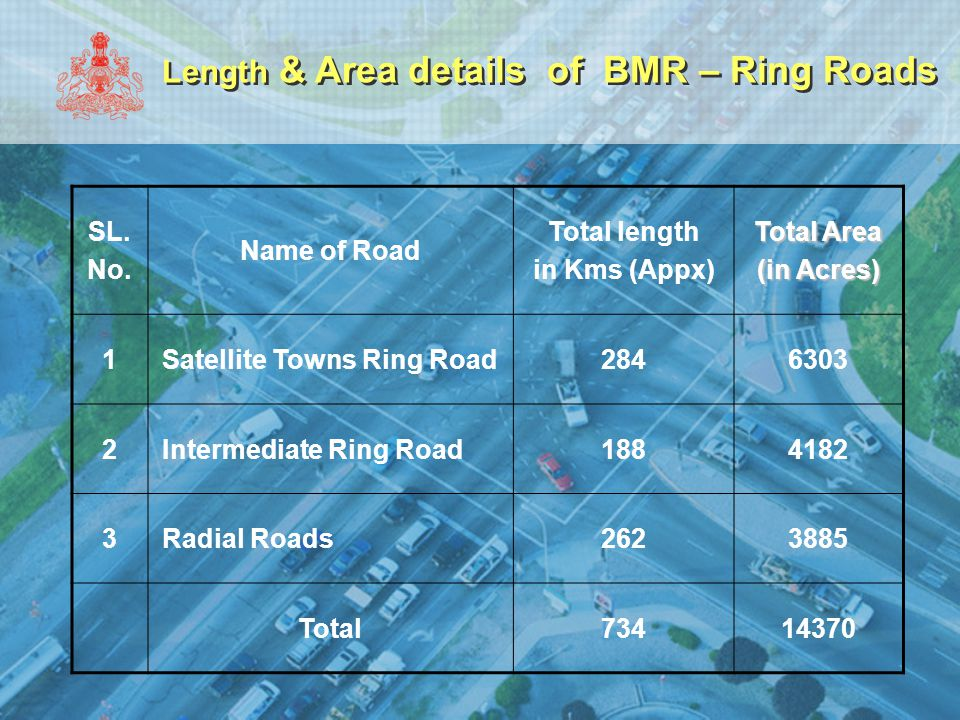 Length & Area details of BMR – Ring Roads SL. No. Name of Road Total length in Kms (Appx) Total Area (in Acres) 1Satellite Towns Ring Road2846303 2Int