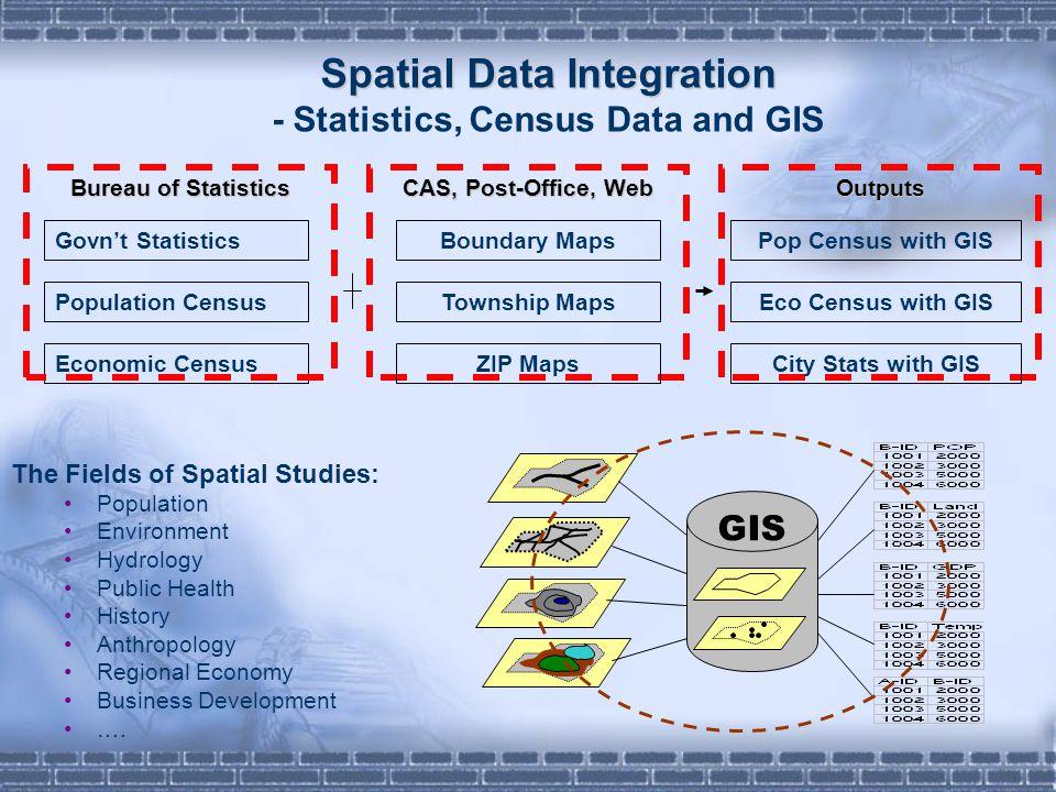 CAS, Post-Office, Web Spatial Data Integration Spatial Data Integration - Statistics, Census Data and GIS The Fields of Spatial Studies: Population En