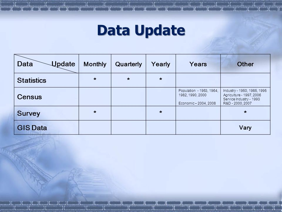 Data Update MonthlyQuarterlyYearlyYearsOther Statistics*** Census Population - 1953, 1964, 1982, 1990, 2000 Economic – 2004, 2008 Industry - 1950, 1985, 1995 Agriculture - 1997, 2006 Service Industry - 1993 R&D - 2000, 2007 Survey* * * GIS Data Vary