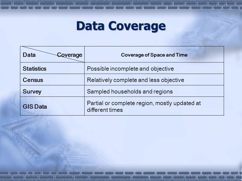 Data Coverage Coverage of Space and Time StatisticsPossible incomplete and objective CensusRelatively complete and less objective SurveySampled households and regions GIS Data Partial or complete region, mostly updated at different times Data Coverage