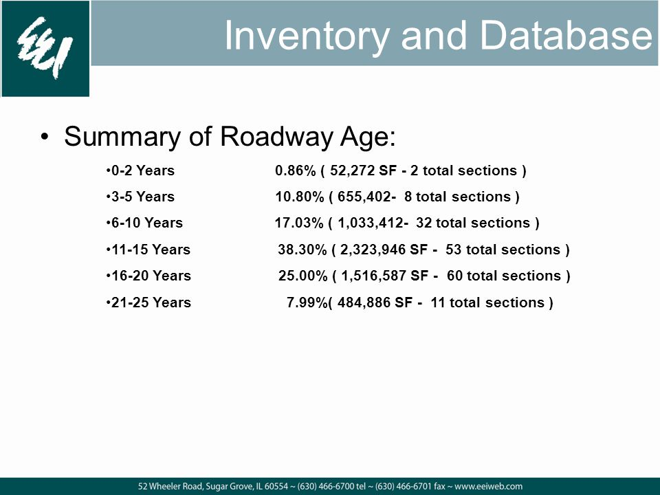Summary of Roadway Age: 0-2 Years0.86% ( 52,272 SF - 2 total sections ) 3-5 Years10.80% ( 655,402- 8 total sections ) 6-10 Years 17.03% ( 1,033,412- 32 total sections ) 11-15 Years 38.30% ( 2,323,946 SF - 53 total sections ) 16-20 Years 25.00% ( 1,516,587 SF - 60 total sections ) 21-25 Years 7.99%( 484,886 SF - 11 total sections ) Inventory and Database
