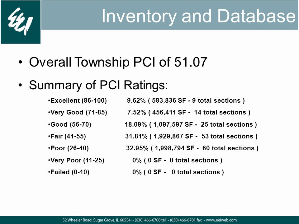 Overall Township PCI of 51.07 Summary of PCI Ratings: Excellent (86-100) 9.62% ( 583,836 SF - 9 total sections ) Very Good (71-85) 7.52% ( 456,411 SF - 14 total sections ) Good (56-70) 18.09% ( 1,097,597 SF - 25 total sections ) Fair (41-55) 31.81% ( 1,929,867 SF - 53 total sections ) Poor (26-40) 32.95% ( 1,998,794 SF - 60 total sections ) Very Poor (11-25) 0% ( 0 SF - 0 total sections ) Failed (0-10) 0% ( 0 SF - 0 total sections ) Inventory and Database