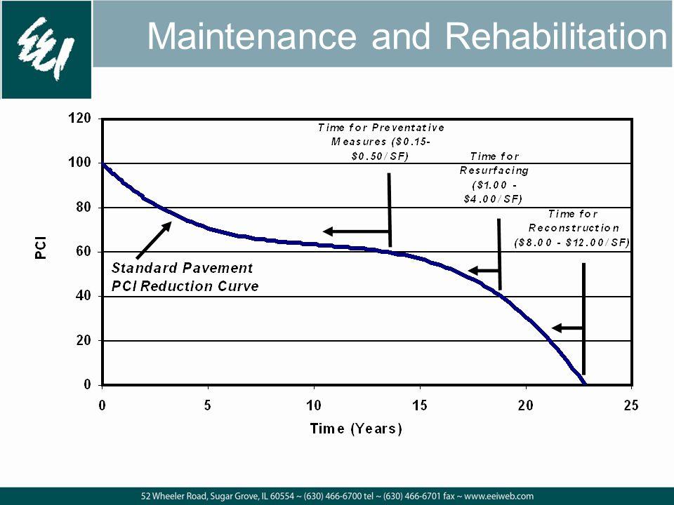 Maintenance and Rehabilitation