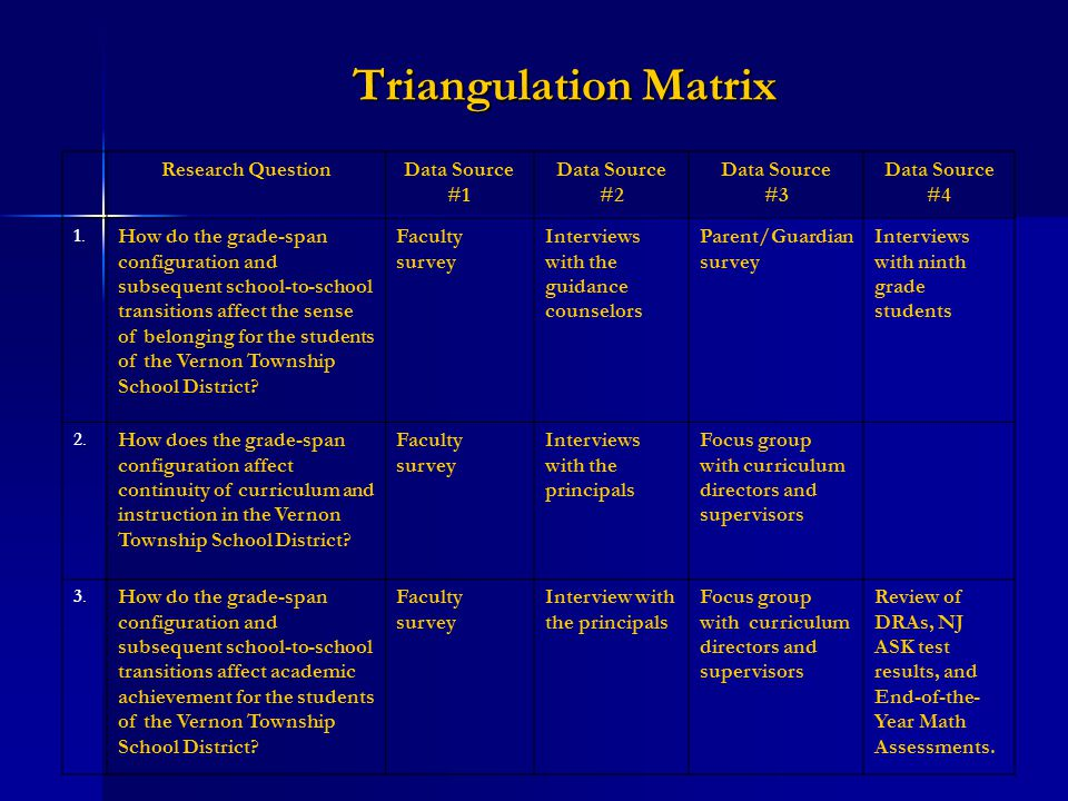 Triangulation Matrix Research QuestionData Source #1 Data Source #2 Data Source #3 Data Source #4.1..1.