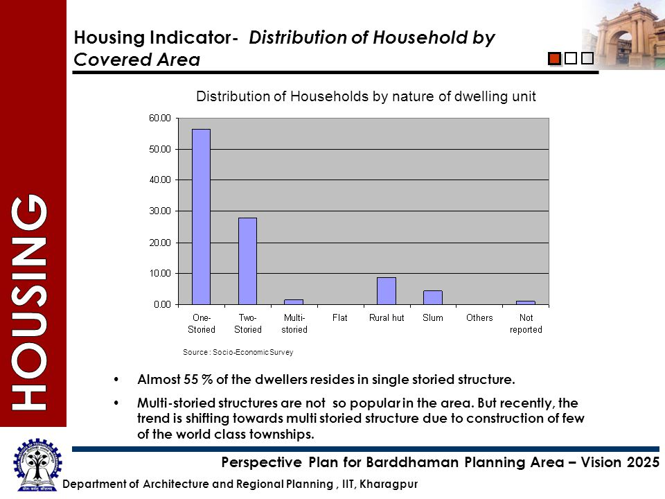 Department of Architecture and Regional Planning, IIT, Kharagpur Perspective Plan for Barddhaman Planning Area – Vision 2025 Housing Indicator- Distri