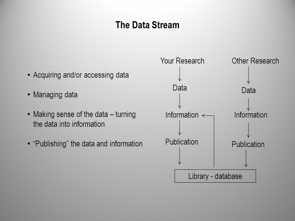 Your Research Data Information Publication Library - database Data Information Publication The Data Stream Acquiring and/or accessing data Managing data Making sense of the data – turning the data into information Publishing the data and information Other Research