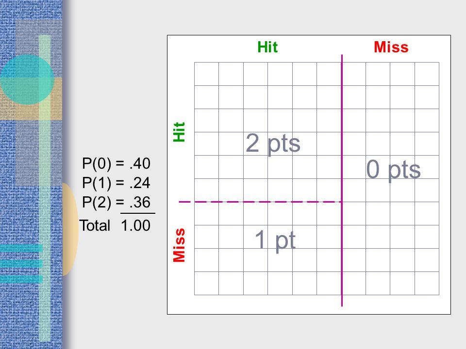 HitMiss 0 pts Hit Miss 2 pts 1 pt P(0) =.40 P(1) =.24 P(2) =.36 Total 1.00