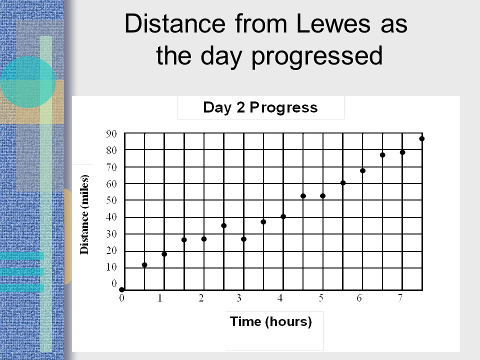 Distance from Lewes as the day progressed