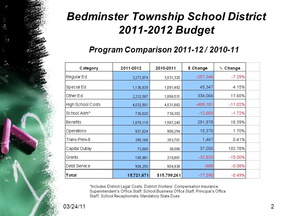 03/24/112 Bedminster Township School District 2011-2012 Budget Program Comparison 2011-12 / 2010-11 *Includes District Legal Costs, District Workers' Compensation Insurance, Superintendent's Office Staff, School Business Office Staff, Principal's Office Staff, School Receptionists, Mandatory State Dues