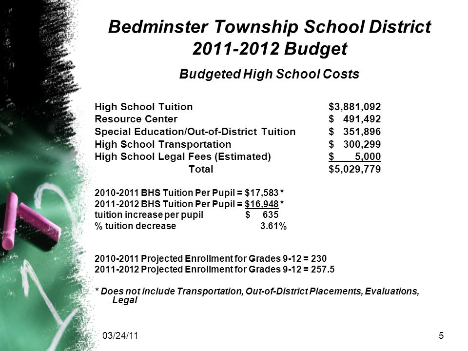 03/24/115 Bedminster Township School District 2011-2012 Budget Budgeted High School Costs High School Tuition$3,881,092 Resource Center$ 491,492 Special Education/Out-of-District Tuition$ 351,896 High School Transportation$ 300,299 High School Legal Fees (Estimated)$ 5,000 Total$5,029,779 2010-2011 BHS Tuition Per Pupil = $17,583 * 2011-2012 BHS Tuition Per Pupil = $16,948 * tuition increase per pupil $ 635 % tuition decrease 3.61% 2010-2011 Projected Enrollment for Grades 9-12 = 230 2011-2012 Projected Enrollment for Grades 9-12 = 257.5 * Does not include Transportation, Out-of-District Placements, Evaluations, Legal