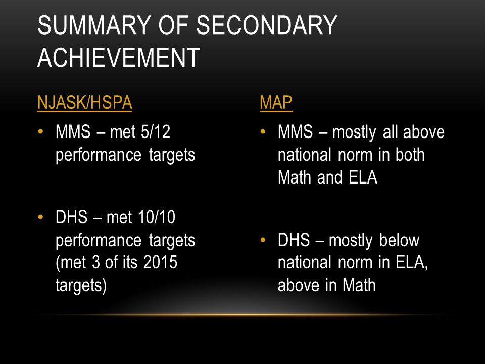 MMS – mostly all above national norm in both Math and ELA DHS – mostly below national norm in ELA, above in Math MMS – met 5/12 performance targets DH