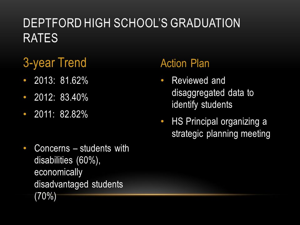 Reviewed and disaggregated data to identify students HS Principal organizing a strategic planning meeting 2013: 81.62% 2012: 83.40% 2011: 82.82% Concerns – students with disabilities (60%), economically disadvantaged students (70%) DEPTFORD HIGH SCHOOL'S GRADUATION RATES 3-year Trend Action Plan