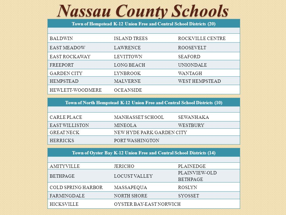Nassau County Schools Town of Hempstead K-12 Union Free and Central School Districts (20) BALDWINISLAND TREESROCKVILLE CENTRE EAST MEADOWLAWRENCEROOSE