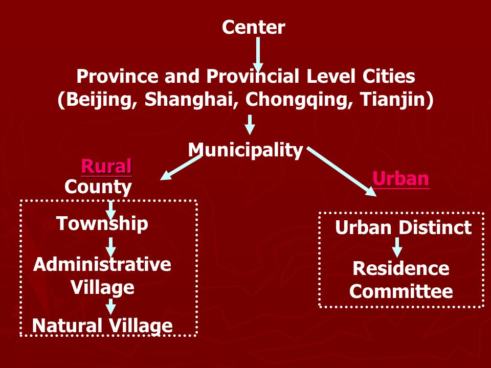 Center Province and Provincial Level Cities (Beijing, Shanghai, Chongqing, Tianjin) Municipality Rural Urban County Township Administrative Village Na