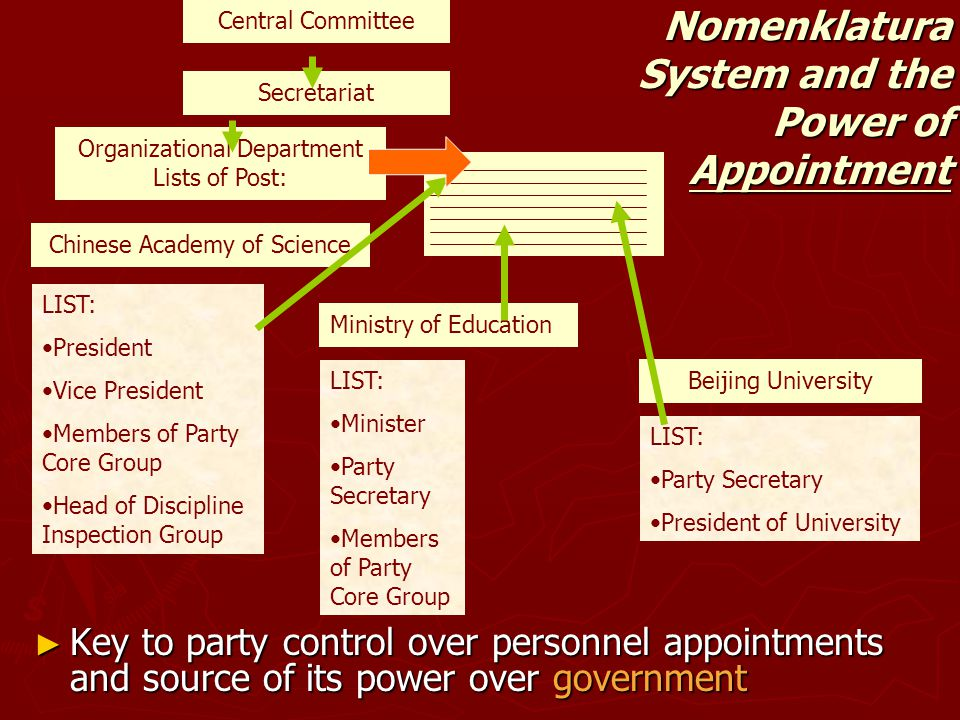 Central Committee Secretariat Organizational Department Lists of Post: Chinese Academy of Science LIST: President Vice President Members of Party Core