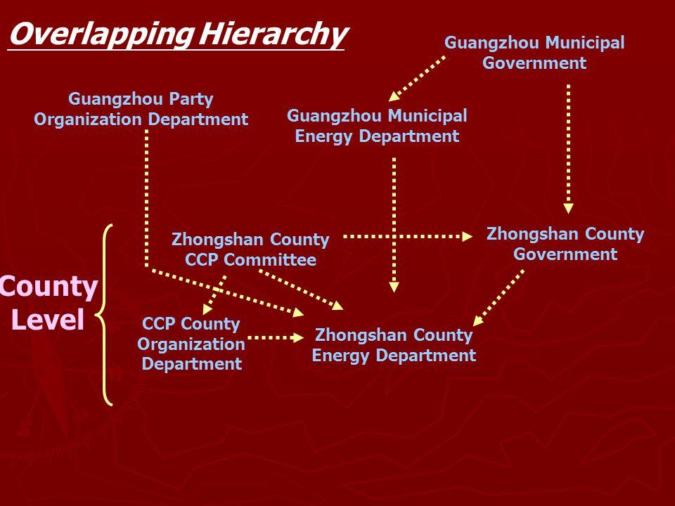 County Level Guangzhou Party Organization Department Guangzhou Municipal Government Guangzhou Municipal Energy Department Zhongshan County Government