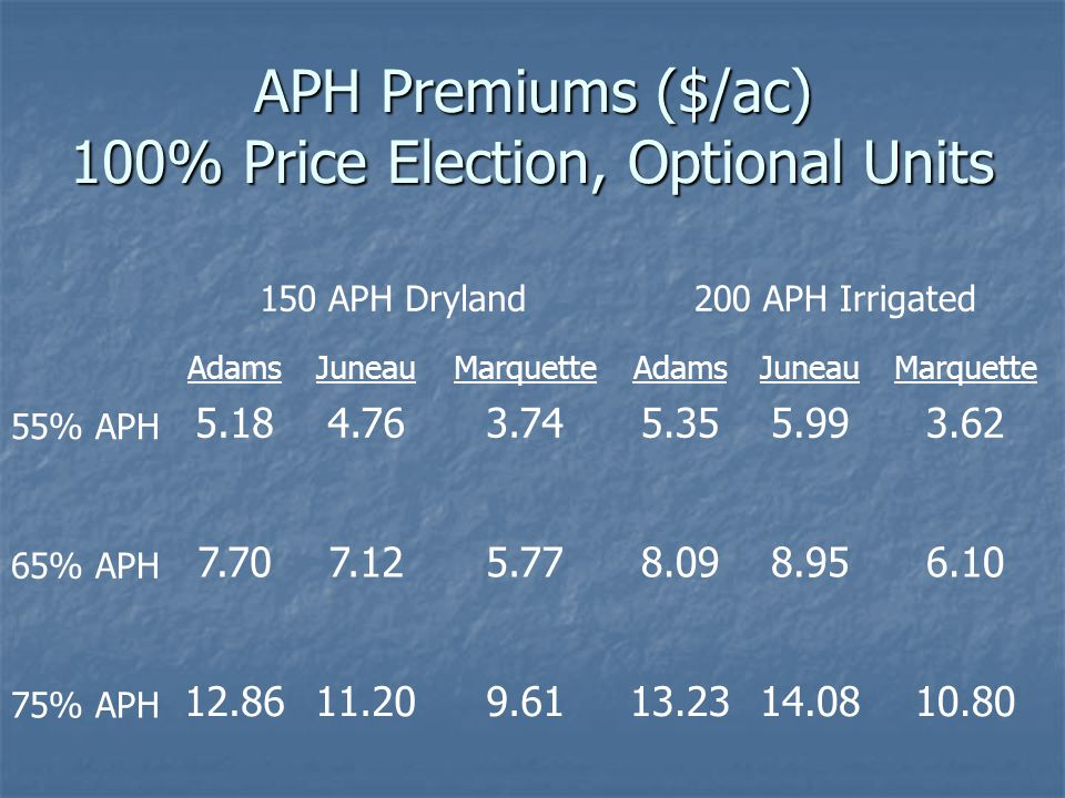150 APH Dryland200 APH Irrigated AdamsJuneauMarquetteAdamsJuneauMarquette 55% APH 5.184.763.745.355.993.62 65% APH 7.707.125.778.098.956.10 75% APH 12.8611.209.6113.2314.0810.80 APH Premiums ($/ac) 100% Price Election, Optional Units