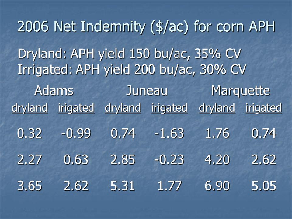 AdamsJuneauMarquette drylandirigateddrylandirigateddrylandirigated 0.32-0.990.74-1.631.760.74 2.270.632.85-0.234.202.62 3.652.625.311.776.905.05 2006 Net Indemnity ($/ac) for corn APH Dryland: APH yield 150 bu/ac, 35% CV Irrigated: APH yield 200 bu/ac, 30% CV