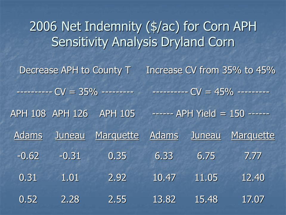 2006 Net Indemnity ($/ac) for Corn APH Sensitivity Analysis Dryland Corn Decrease APH to County T Increase CV from 35% to 45% ---------- CV = 35% --------- ---------- CV = 45% --------- APH 108 APH 126 APH 105 ------ APH Yield = 150 ------ AdamsJuneauMarquetteAdamsJuneauMarquette -0.62-0.310.356.336.757.77 0.311.012.9210.4711.0512.40 0.522.282.5513.8215.4817.07
