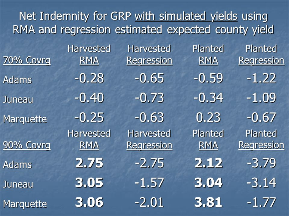 Net Indemnity for GRP with simulated yields using RMA and regression estimated expected county yield 70% Covrg HarvestedRMA Harvested Regression PlantedRMAPlantedRegression Adams-0.28-0.65-0.59-1.22 Juneau-0.40-0.73-0.34-1.09 Marquette-0.25-0.630.23-0.67 90% Covrg HarvestedRMA Harvested Regression PlantedRMAPlantedRegression Adams2.75-2.752.12-3.79 Juneau3.05-1.573.04-3.14 Marquette3.06-2.013.81-1.77