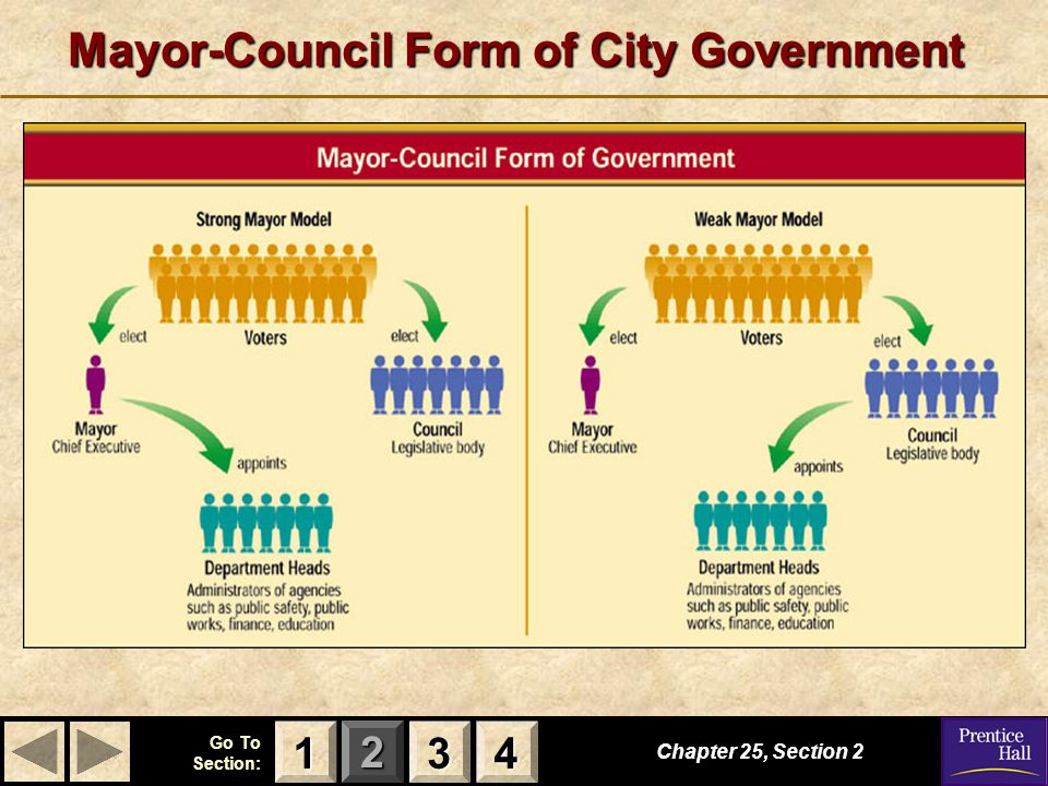 123 Go To Section: 4 Mayor-Council Form of City Government Chapter 25, Section 2 3333 4444 1111