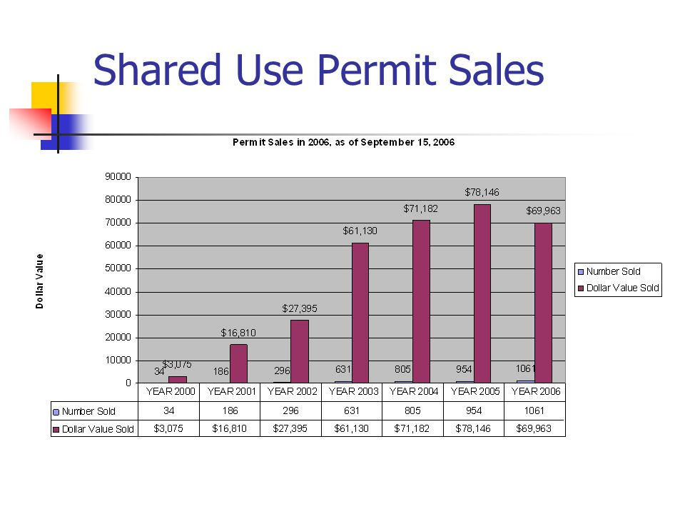 Shared Use Permit Sales