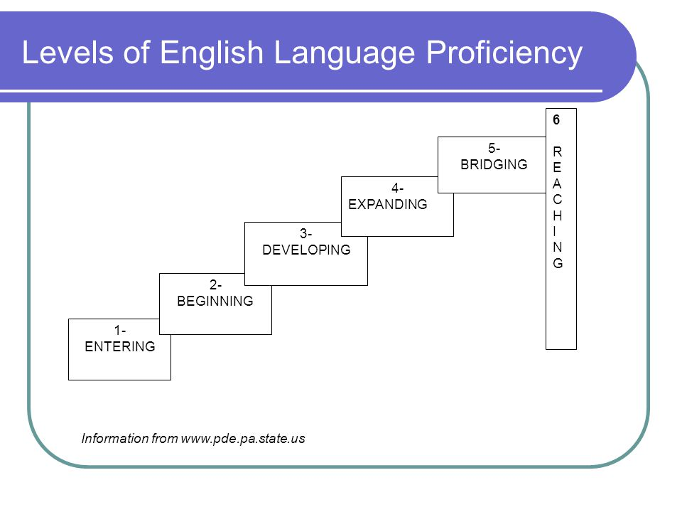 Levels of English Language Proficiency 1- ENTERING 2- BEGINNING 3- DEVELOPING 4- EXPANDING 5- BRIDGING 6REACHING6REACHING Information from www.pde.pa.state.us