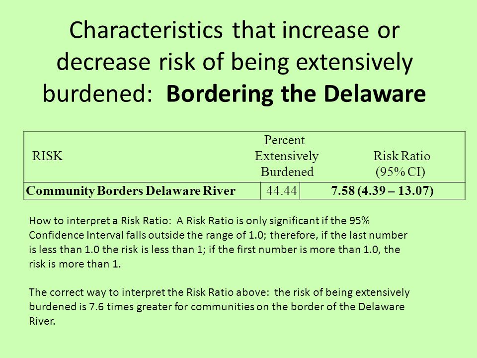 Characteristics that increase or decrease risk of being extensively burdened: Bordering the Delaware Percent RISK Extensively Risk Ratio Burdened (95% CI) Community Borders Delaware River44.447.58 (4.39 – 13.07) How to interpret a Risk Ratio: A Risk Ratio is only significant if the 95% Confidence Interval falls outside the range of 1.0; therefore, if the last number is less than 1.0 the risk is less than 1; if the first number is more than 1.0, the risk is more than 1.