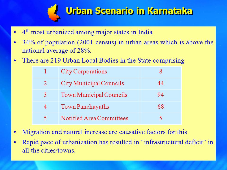 Urban Scenario in Karnataka 4 th most urbanized among major states in India 34% of population (2001 census) in urban areas which is above the national