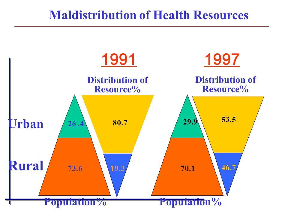 Urban Rural Population% 26.4 73.6 Maldistribution of Health Resources 29.9 70.1 Population% 19911997 Distribution of Resource% 80.7 19.3 46.7 53.5 Dis