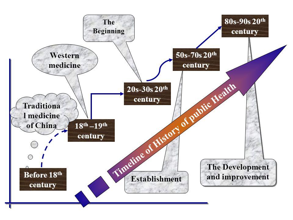 The Development and improvement Establishment Before 18 th century 18 th –19 th century 20s-30s 20 th century 50s-70s 20 th century 80s-90s 20 th cent