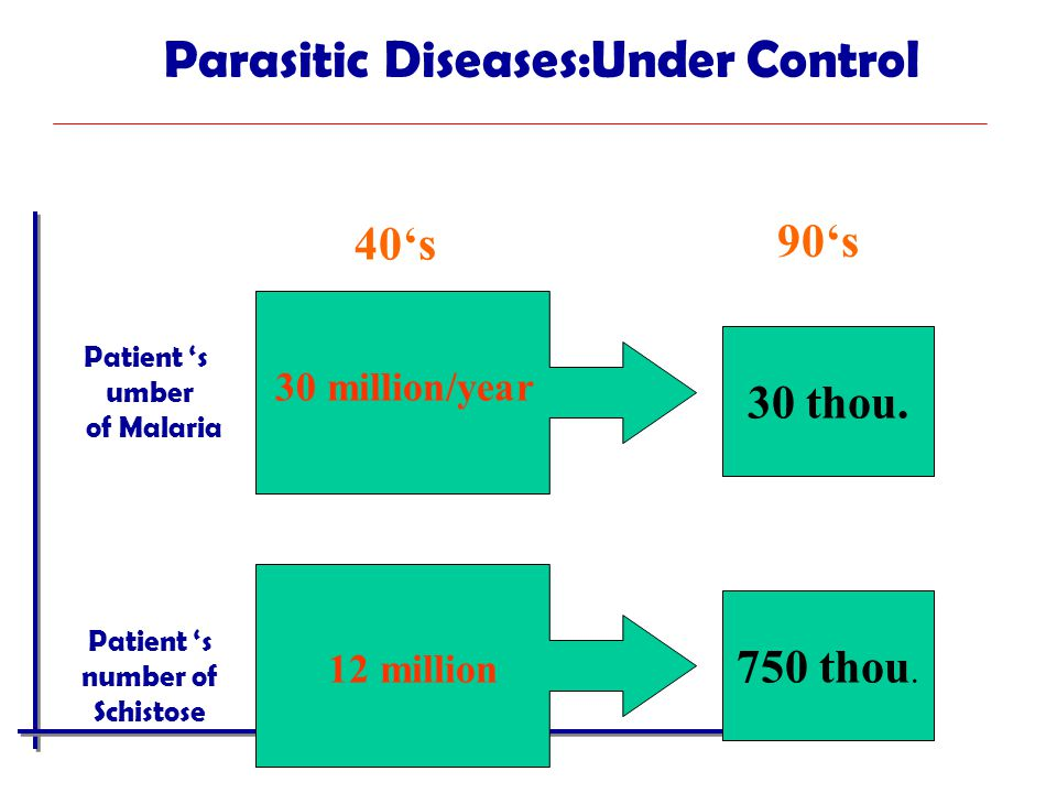 30 million/year 30 thou. 40's 90's 12 million 750 thou. Parasitic Diseases:Under Control Patient 's umber of Malaria Patient 's number of Schistose