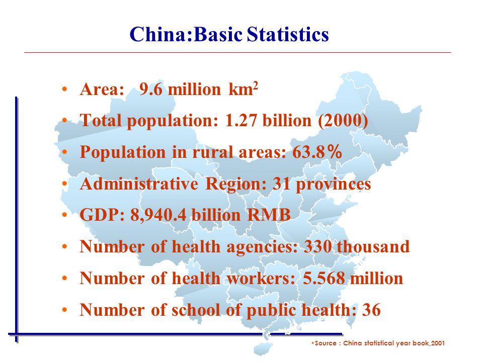 Area: 9.6 million km 2 Total population: 1.27 billion (2000) Population in rural areas: 63.8 % Administrative Region: 31 provinces GDP: 8,940.4 billio
