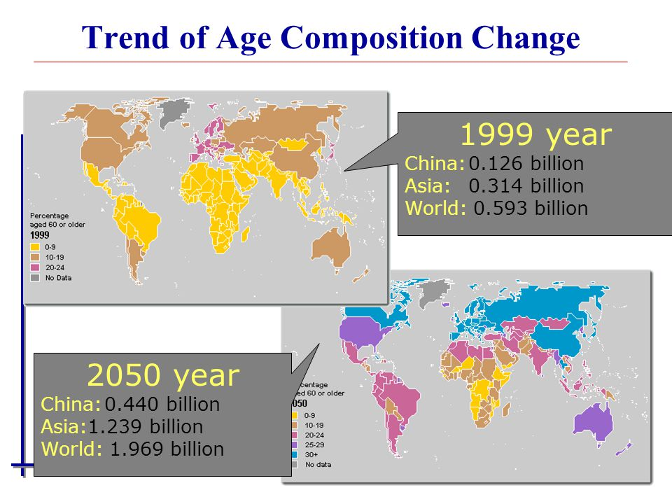 Trend of Age Composition Change 1999 year China:0.126 billion Asia:0.314 billion World: 0.593 billion 2050 year China:0.440 billion Asia:1.239 billion World: 1.969 billion